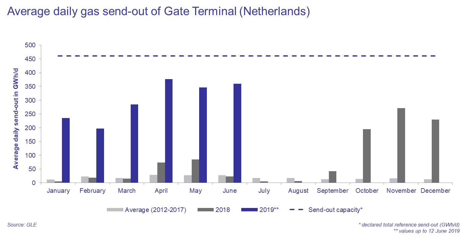 Dutch Gate terminal highly utilized as LNG imports to Northwest Europe increase