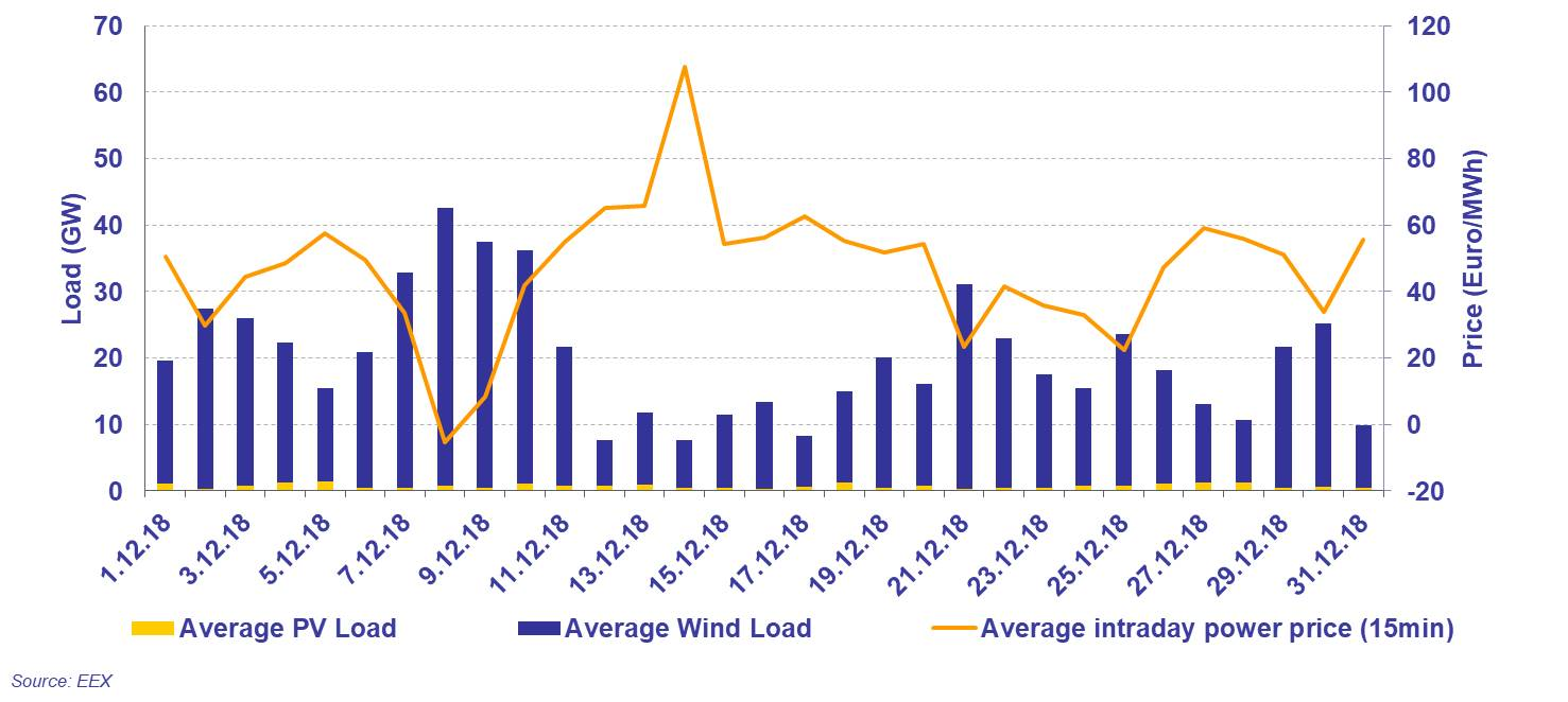 Solar & wind load and daily average of 15-minute continuous contracts in intraday trading