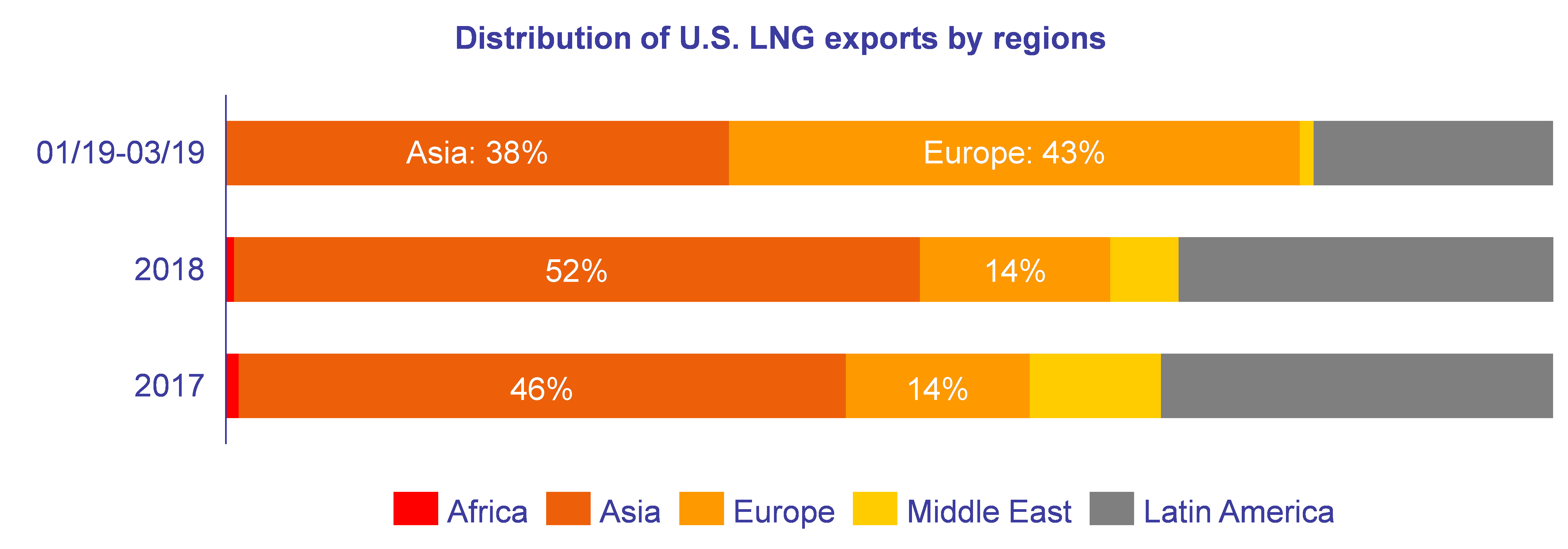 Distribution of U.S. LNG exports by regions