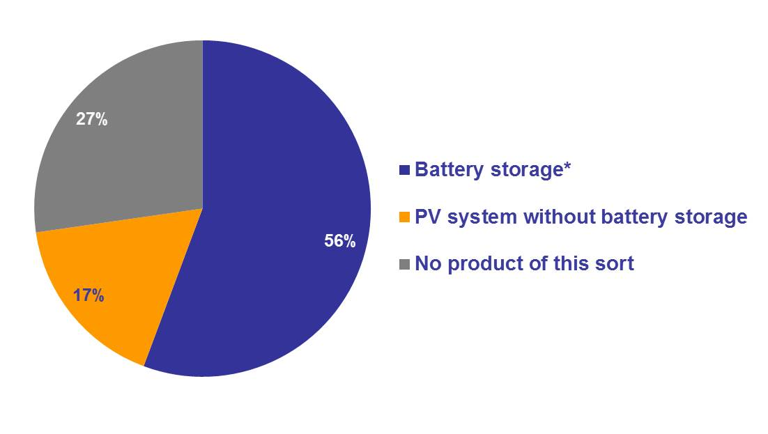 PV and battery storage product range by urban energy providers in Germany_ohne Source.jpg