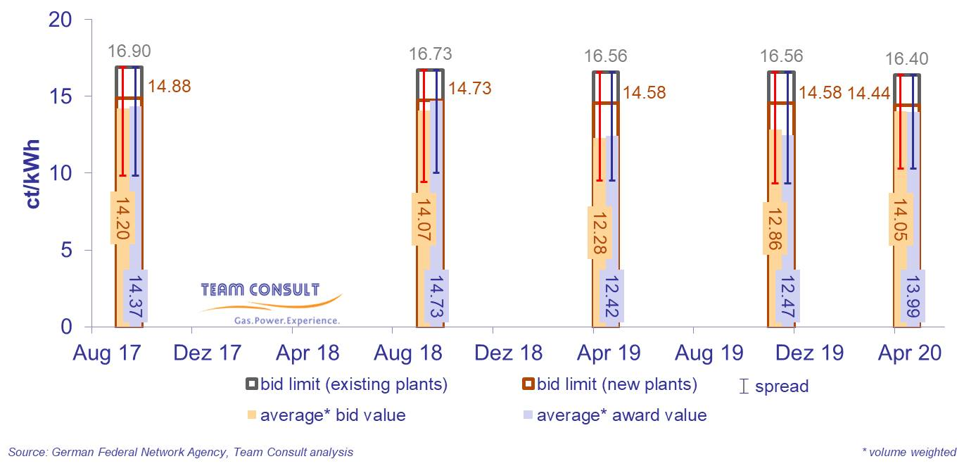 Bid values and award values for biomass facilities during the auctions according to the Renewable Energy Sources Act (EEG 2017)