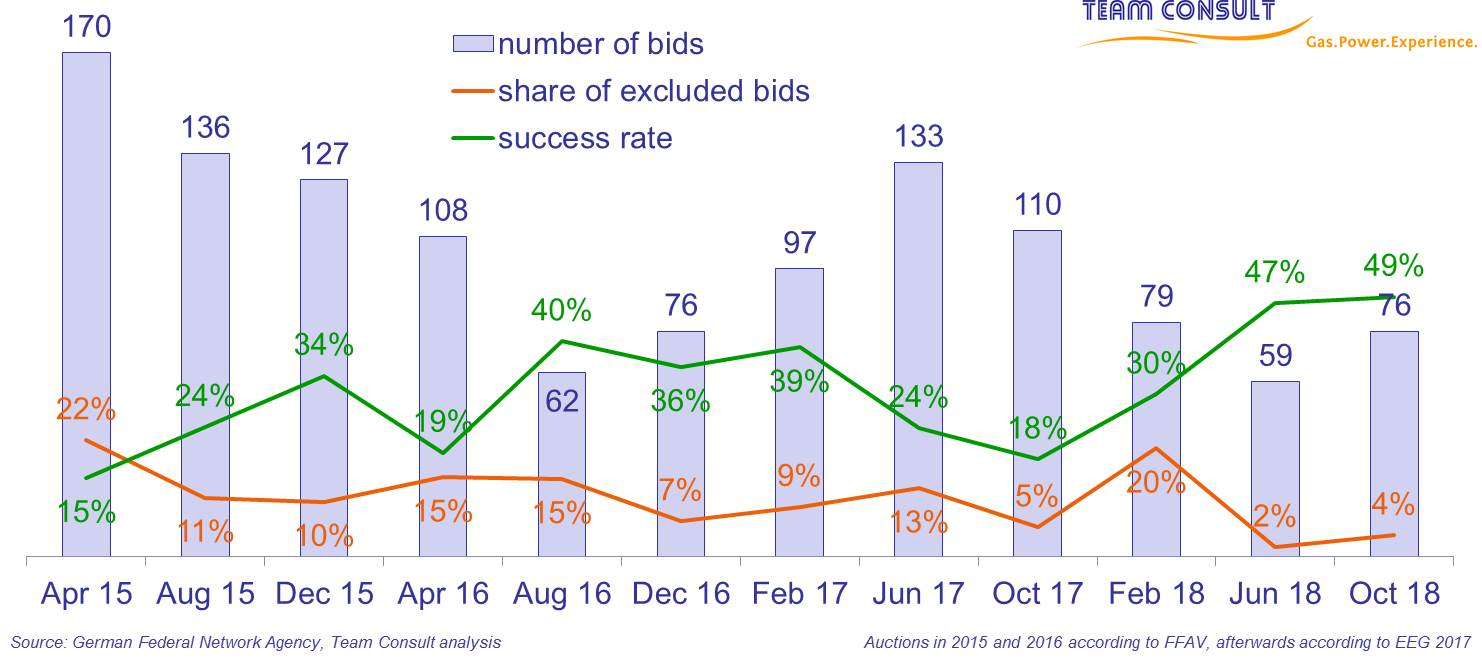 Number of bids, exclusion rate and success rate within the framework of the competitive bidding procedure to determine financial support for photovoltaics installations in Germany