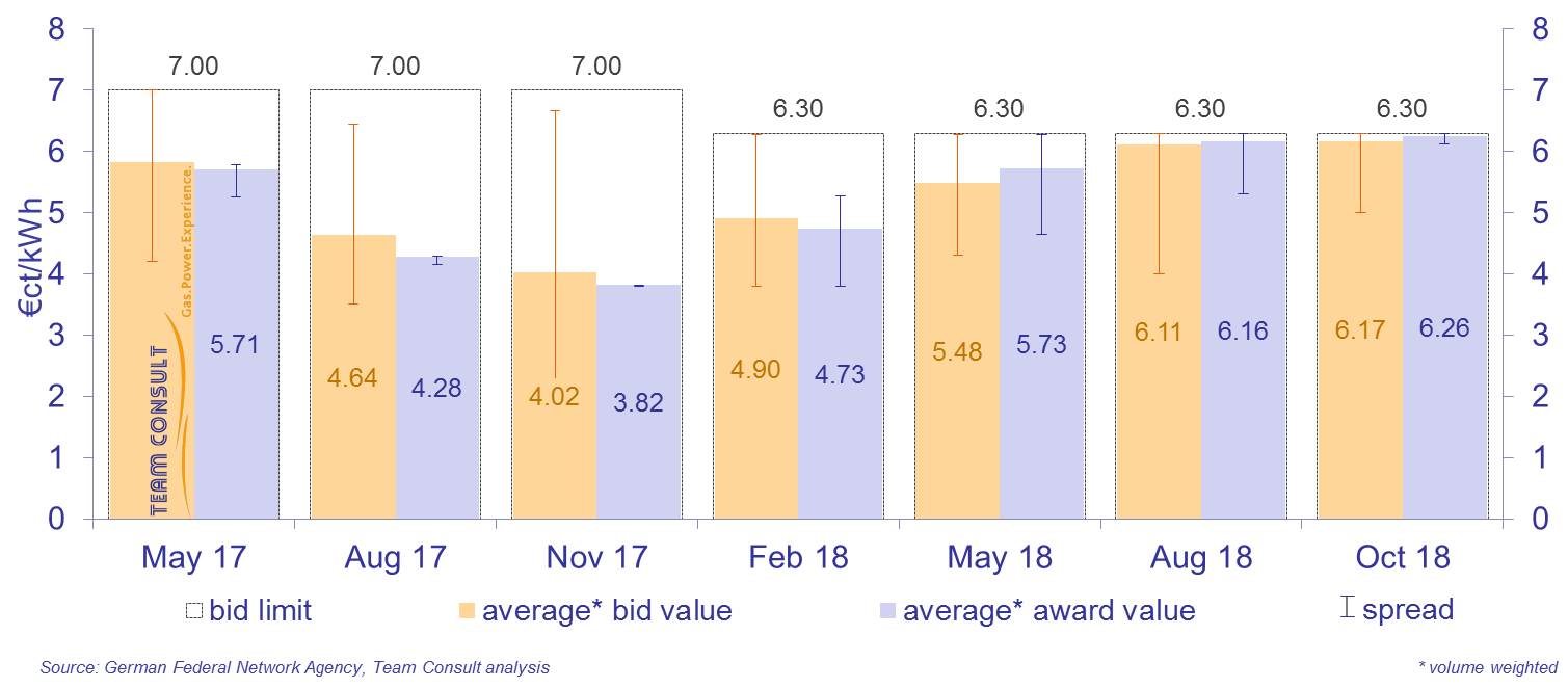 Bid values and awards values for onshore wind parks during the auctions according to the Renewable Energy Sources Act (EEG 2017)
